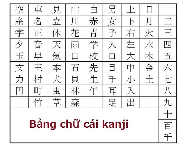 cách viết bảng chữ Kanji